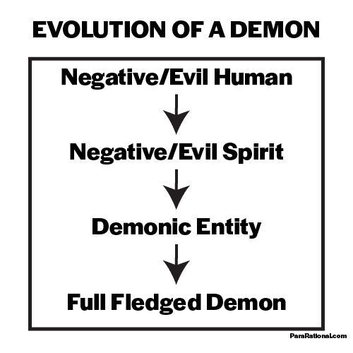 Where do demons come from. An illustration of their progression.
