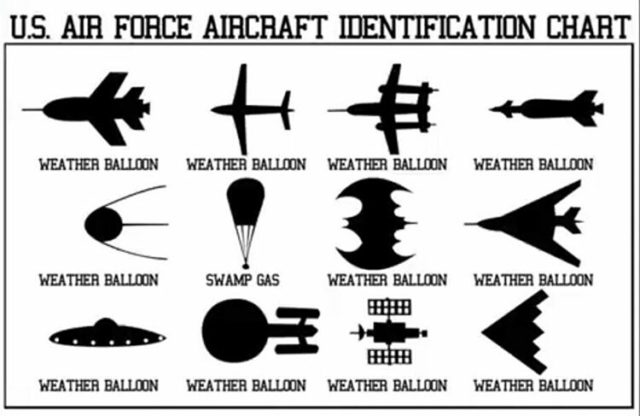 Very unofficial aircraft identification chart that deals with UFOs.